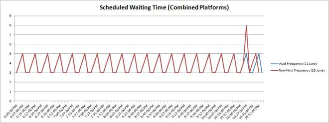 Frequency of trains at Circular Quay Railway Station in minutes.